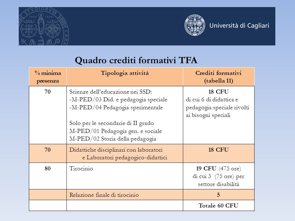 Quadro crediti formativi TFA