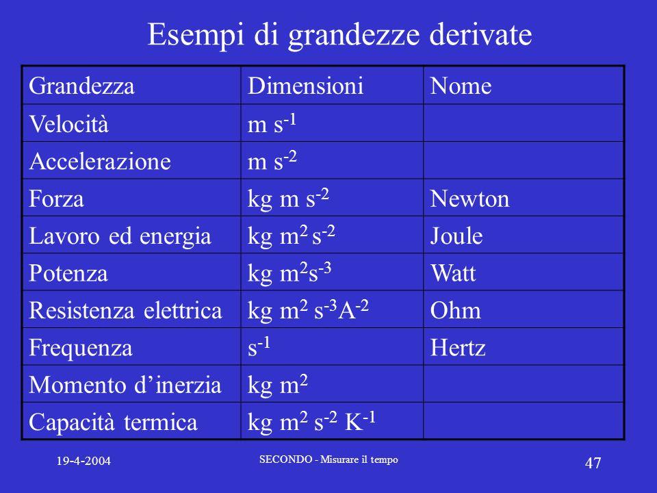 Esempi di grandezze derivate