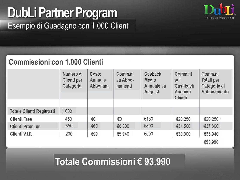 Totale Commissioni € 93.990 Esempio di Guadagno con 1.000 Clienti