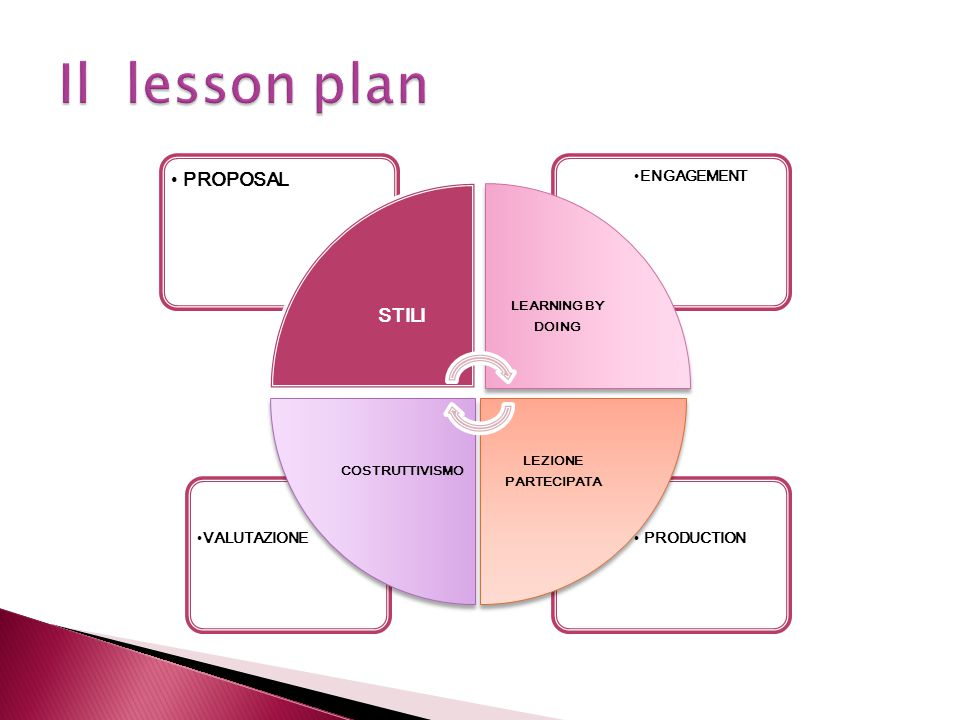 Il lesson plan PROPOSAL STILI PRODUCTION VALUTAZIONE ENGAGEMENT