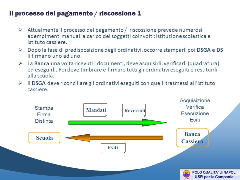 Il processo del pagamento / riscossione 1