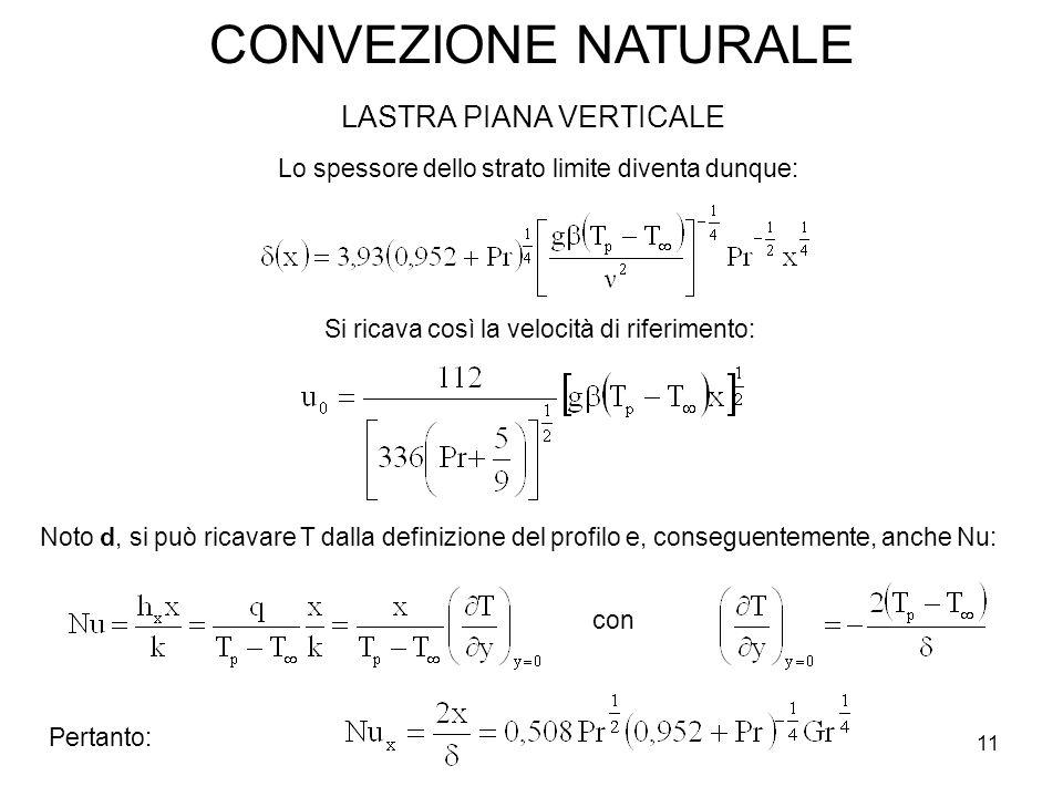 CONVEZIONE NATURALE LASTRA PIANA VERTICALE