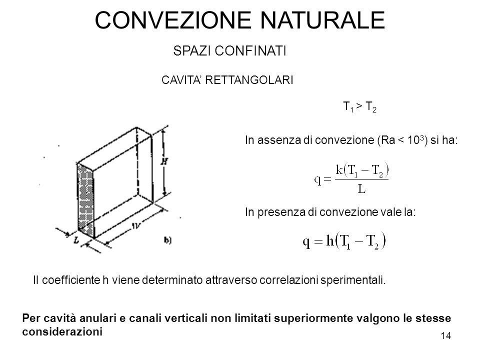 CONVEZIONE NATURALE SPAZI CONFINATI CAVITA' RETTANGOLARI T1 > T2