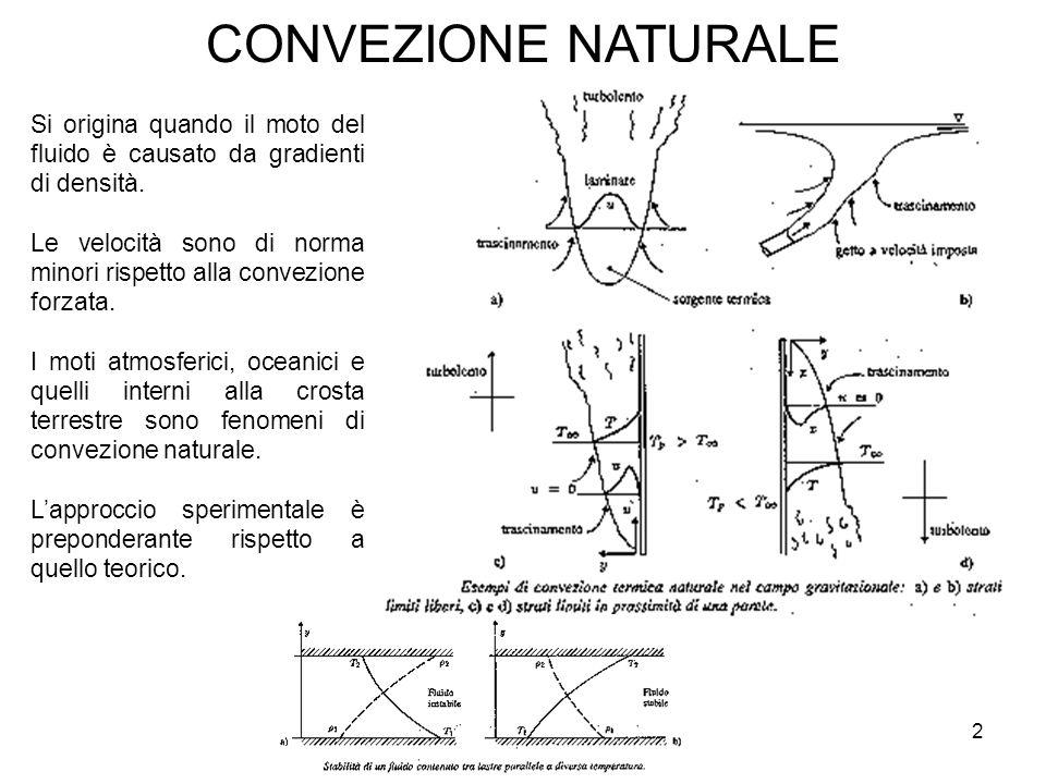 CONVEZIONE NATURALE Si origina quando il moto del fluido è causato da gradienti di densità.