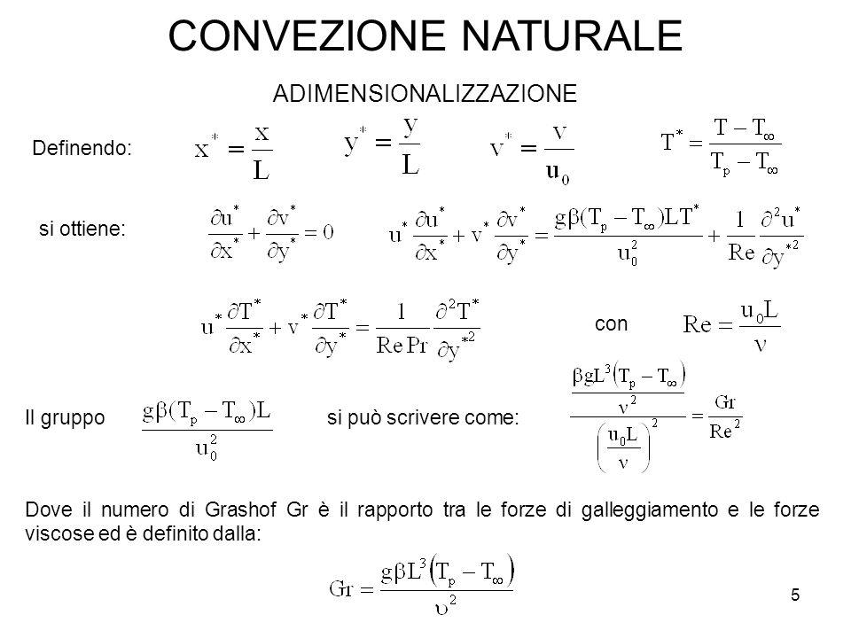 CONVEZIONE NATURALE ADIMENSIONALIZZAZIONE Definendo: si ottiene: con