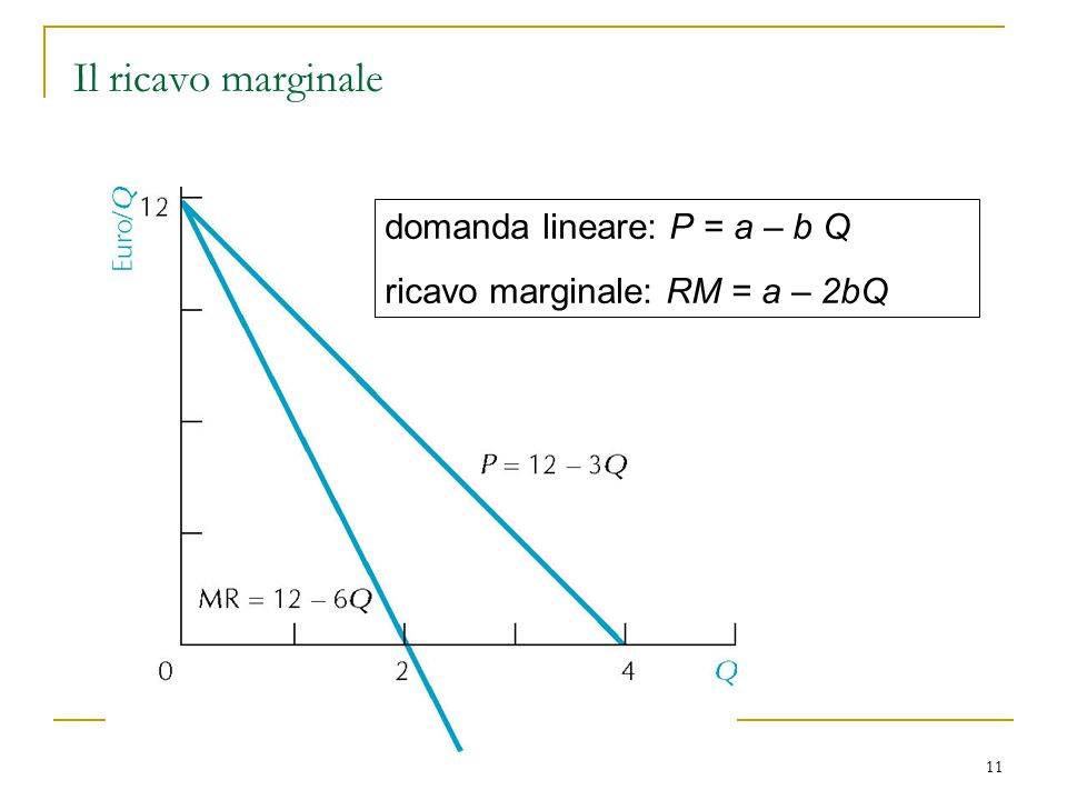 Il ricavo marginale domanda lineare: P = a – b Q