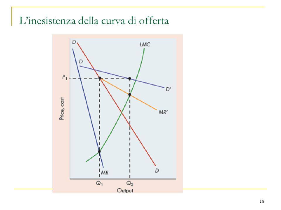 L'inesistenza della curva di offerta