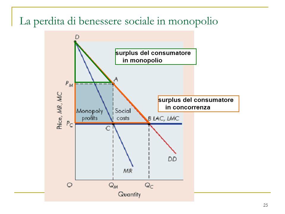 Lezione 6 monopolio ultimo aggiornamento 6 aprile ppt for Produttore di blueprint online