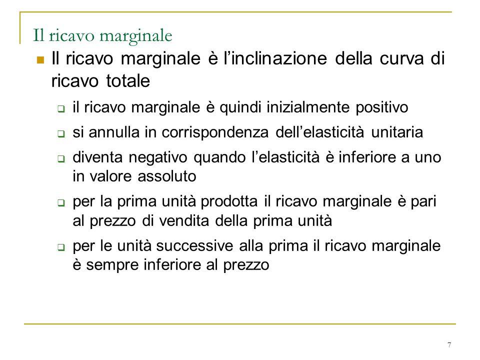 Il ricavo marginale Il ricavo marginale è l'inclinazione della curva di ricavo totale. il ricavo marginale è quindi inizialmente positivo.
