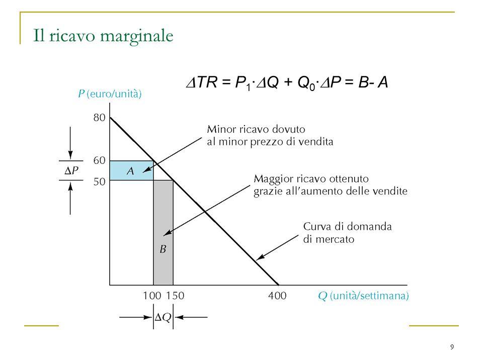Il ricavo marginale DTR = P1·DQ + Q0·DP = B- A