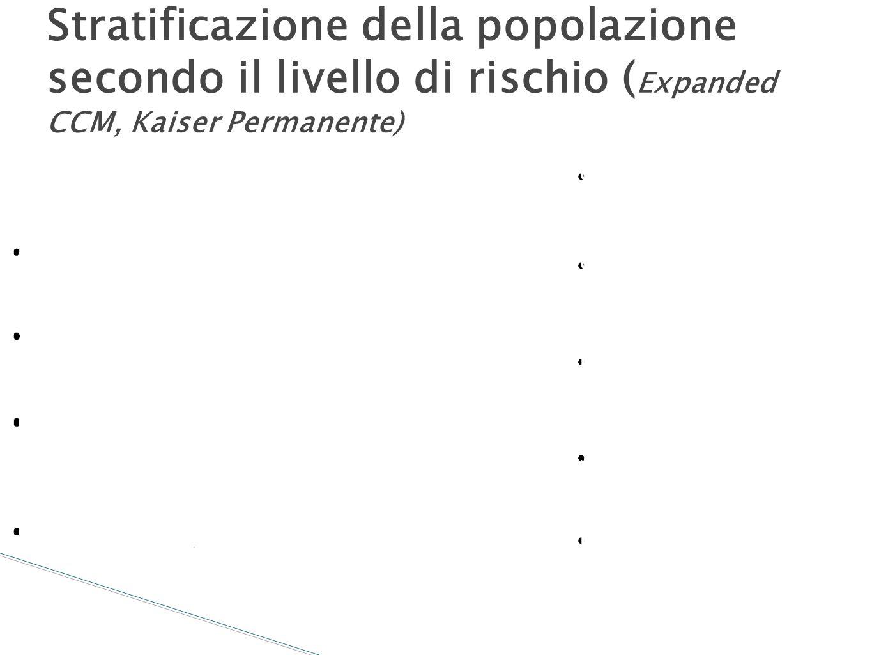 Stratificazione della popolazione secondo il livello di rischio (Expanded CCM, Kaiser Permanente)
