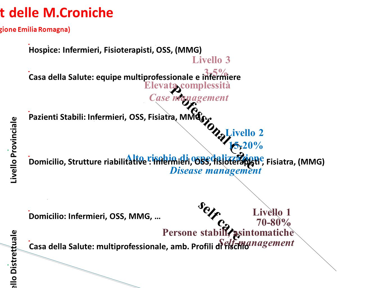Management delle M.Croniche (Fonte; Regione Emilia Romagna)