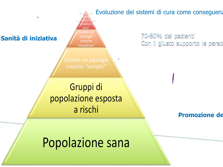 Evoluzione dei sistemi di cura come conseguenza dell'evoluzione dei bisogni di cura: stratificazione del bisogno