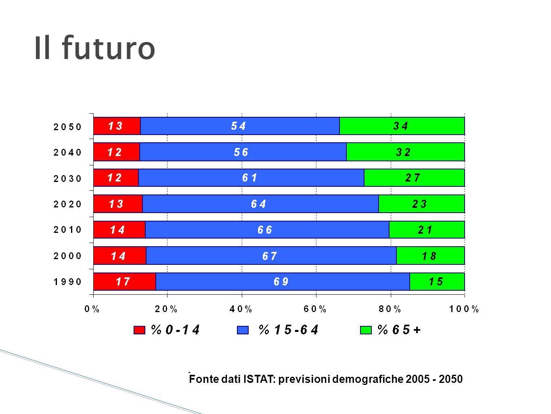 Il futuro 4 Fonte dati ISTAT: previsioni demografiche 2005 - 2050