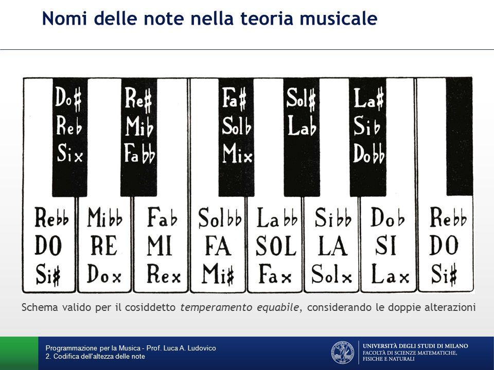 Nomi delle note nella teoria musicale
