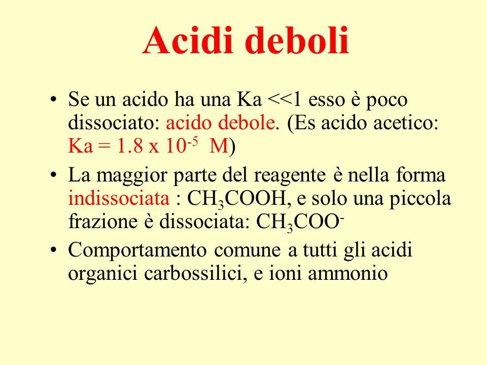 Acidi deboli Se un acido ha una Ka <<1 esso è poco dissociato: acido debole. (Es acido acetico: Ka = 1.8 x 10-5 M)