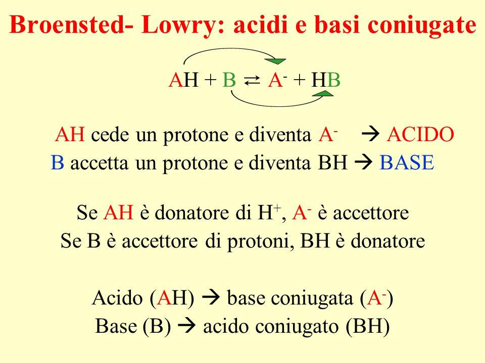 Broensted- Lowry: acidi e basi coniugate