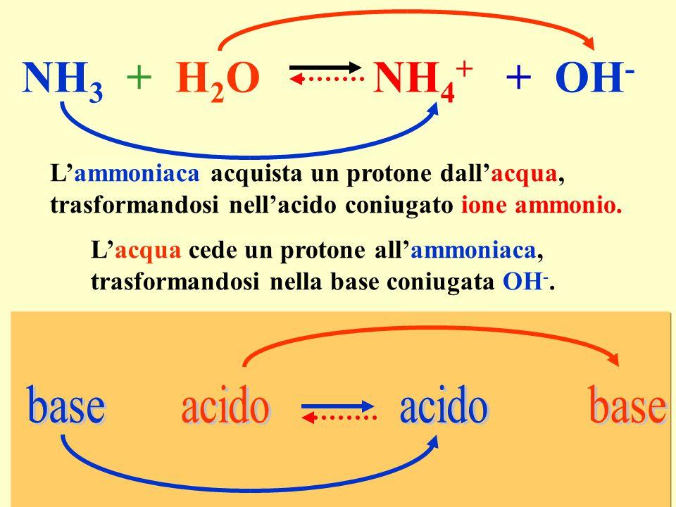 NH3 + H2O NH4+ + OH- L'ammoniaca acquista un protone dall'acqua,