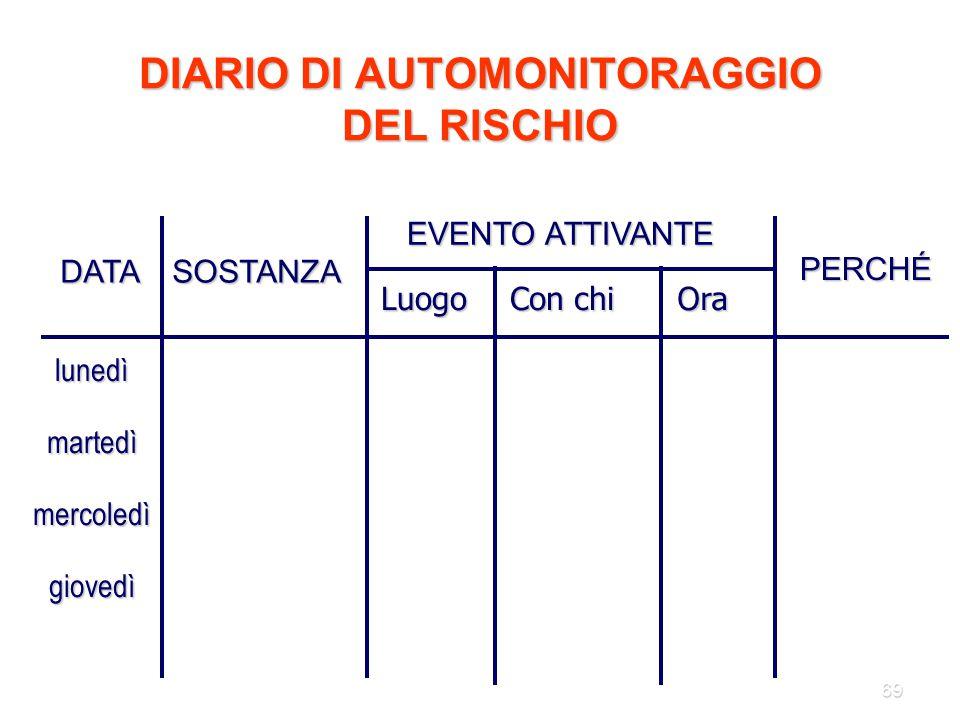 DIARIO DI AUTOMONITORAGGIO DEL RISCHIO