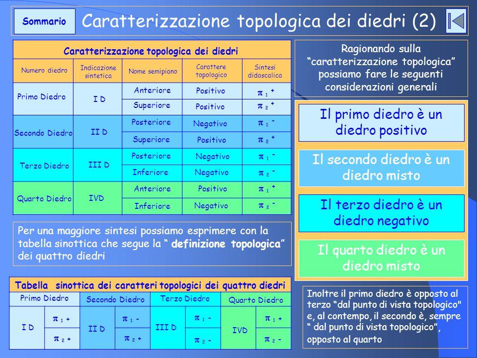 Caratterizzazione topologica dei diedri (2)