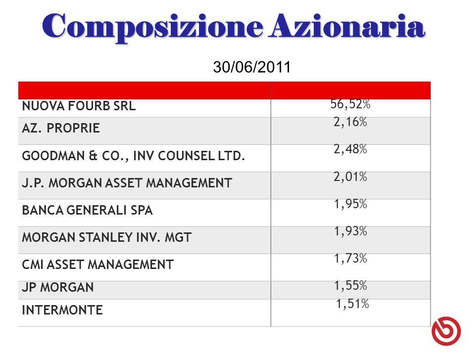 Composizione Azionaria