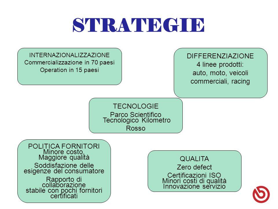 STRATEGIE ' DIFFERENZIAZIONE 4 linee prodotti: