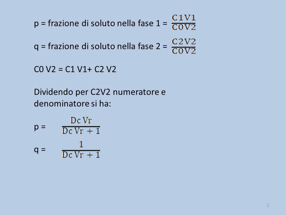 p = frazione di soluto nella fase 1 =