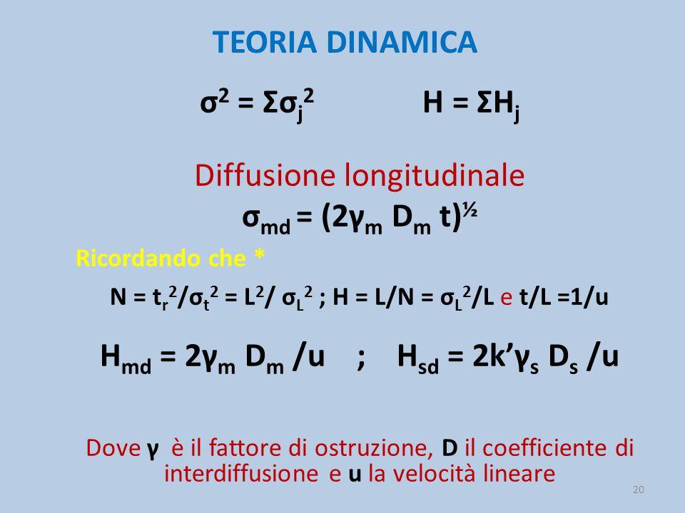Hmd = 2γm Dm /u ; Hsd = 2k'γs Ds /u