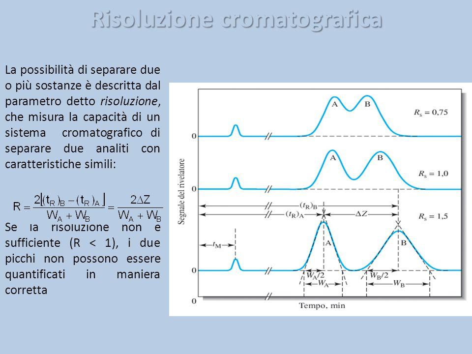 Risoluzione cromatografica