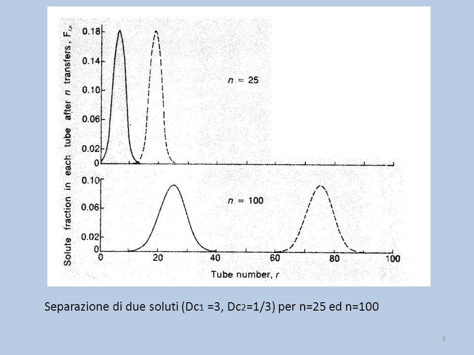 Separazione di due soluti (Dc1 =3, Dc2=1/3) per n=25 ed n=100