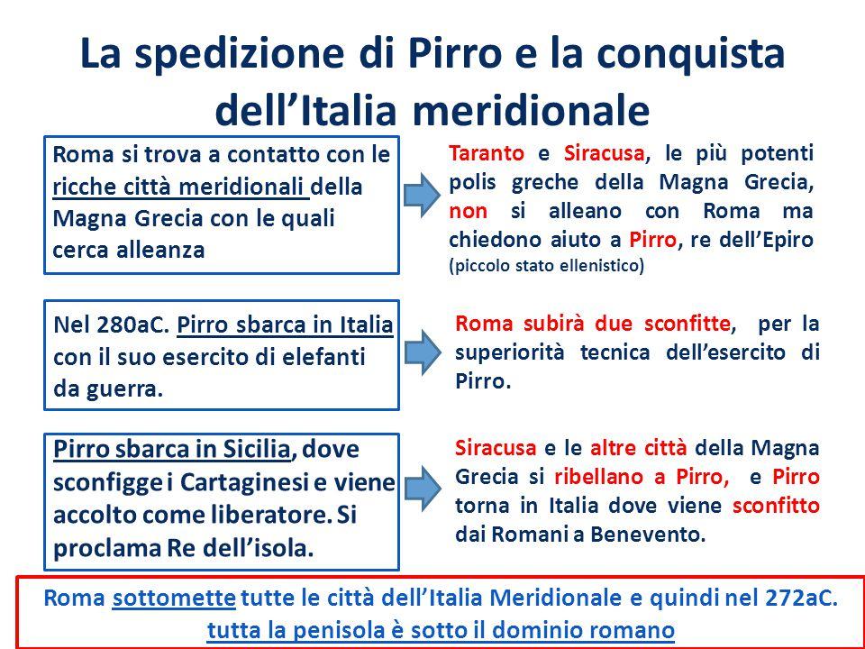 La spedizione di Pirro e la conquista dell'Italia meridionale