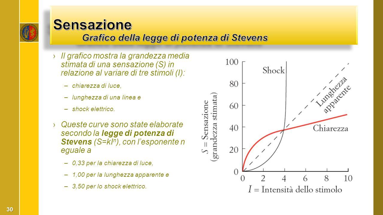 Sensazione Grafico della legge di potenza di Stevens