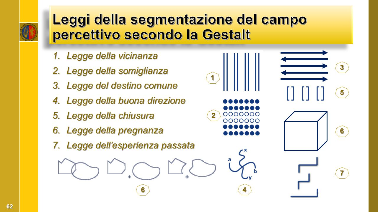 Leggi della segmentazione del campo percettivo secondo la Gestalt