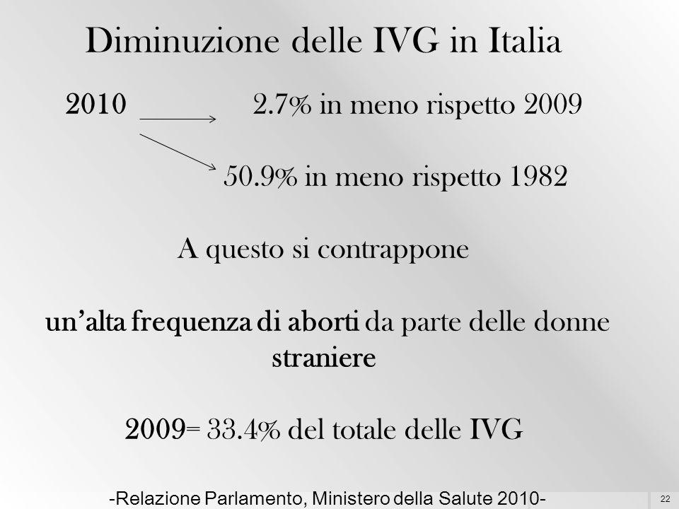 Diminuzione delle IVG in Italia