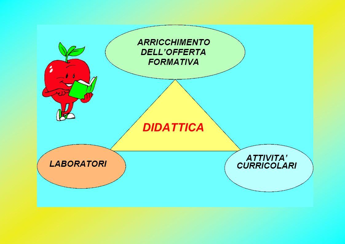 DIDATTICA ARRICCHIMENTO DELL'OFFERTA FORMATIVA ATTIVITA' CURRICOLARI