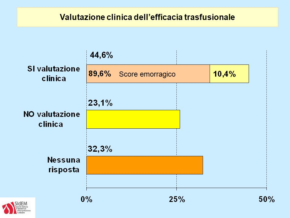 Valutazione clinica dell'efficacia trasfusionale
