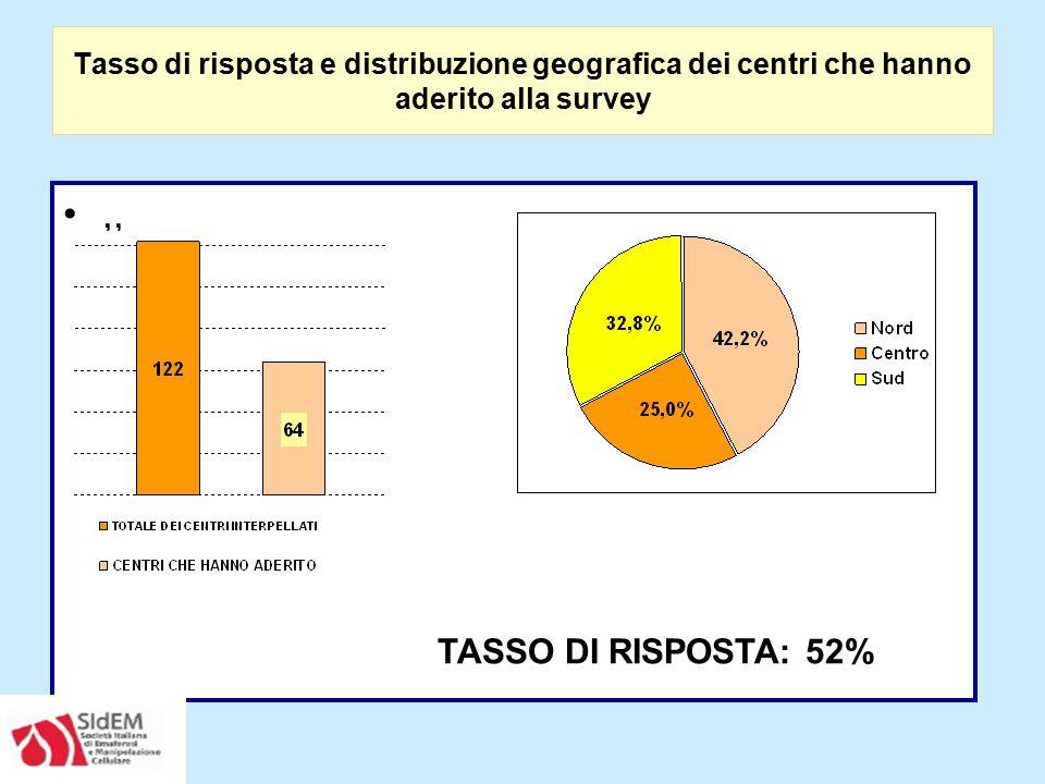 Tasso di risposta e distribuzione geografica dei centri che hanno aderito alla survey