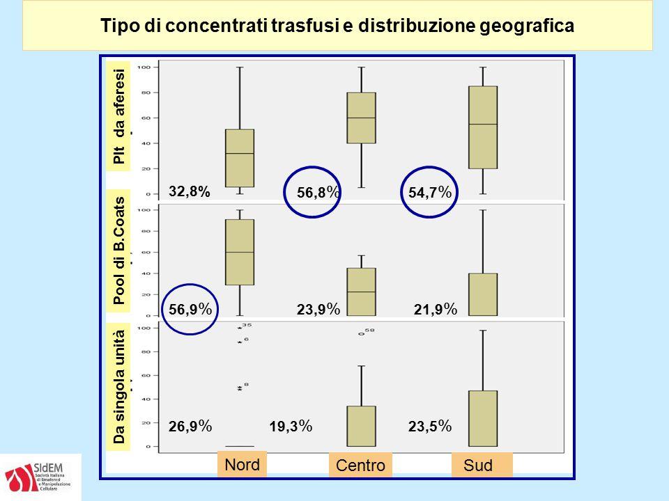 Tipo di concentrati trasfusi e distribuzione geografica