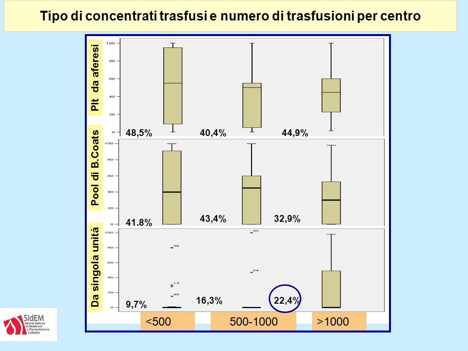 Tipo di concentrati trasfusi e numero di trasfusioni per centro