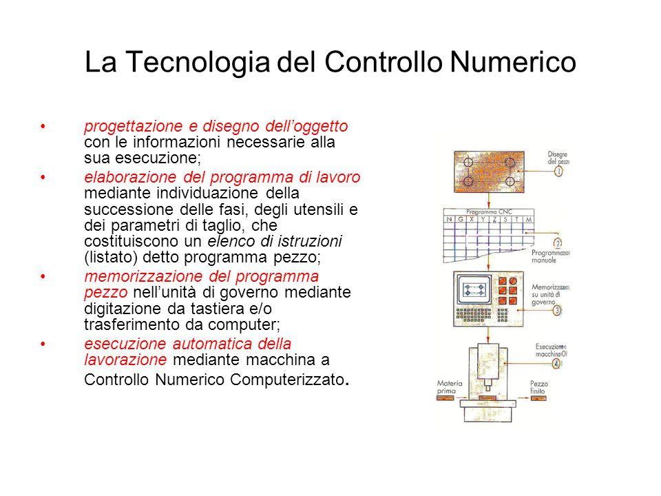 La Tecnologia del Controllo Numerico