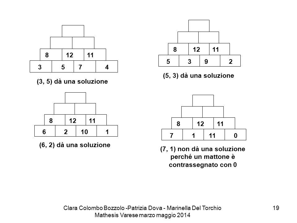 (7, 1) non dà una soluzione perché un mattone è contrassegnato con 0