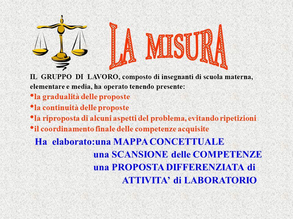 LA MISURA Ha elaborato:una MAPPA CONCETTUALE