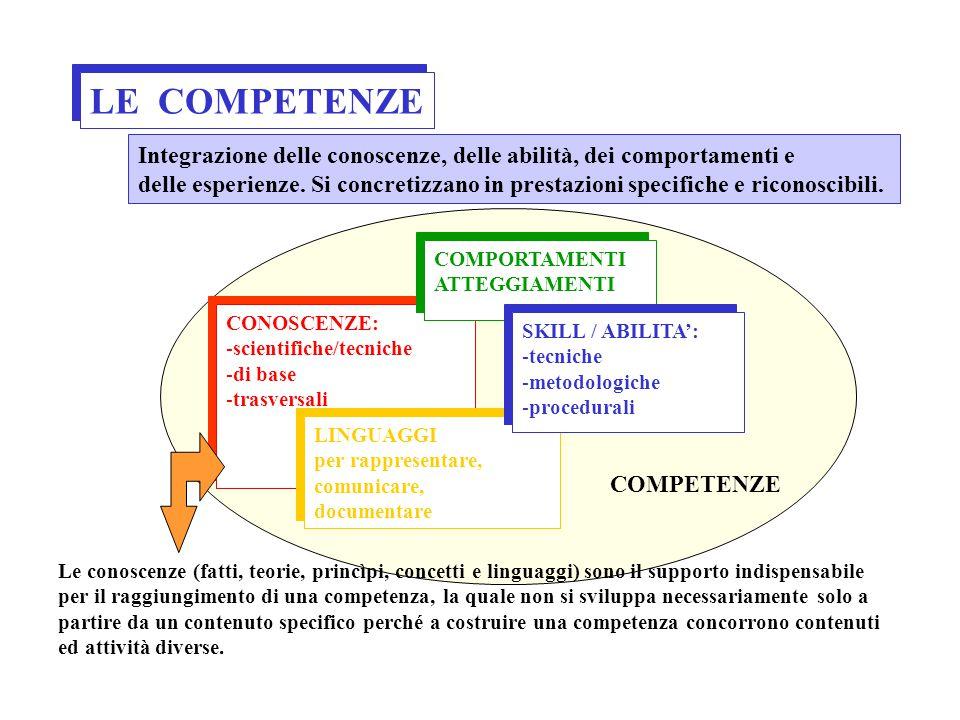 LE COMPETENZE Integrazione delle conoscenze, delle abilità, dei comportamenti e.