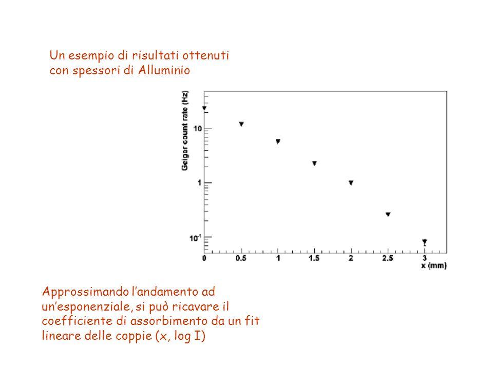 Un esempio di risultati ottenuti con spessori di Alluminio