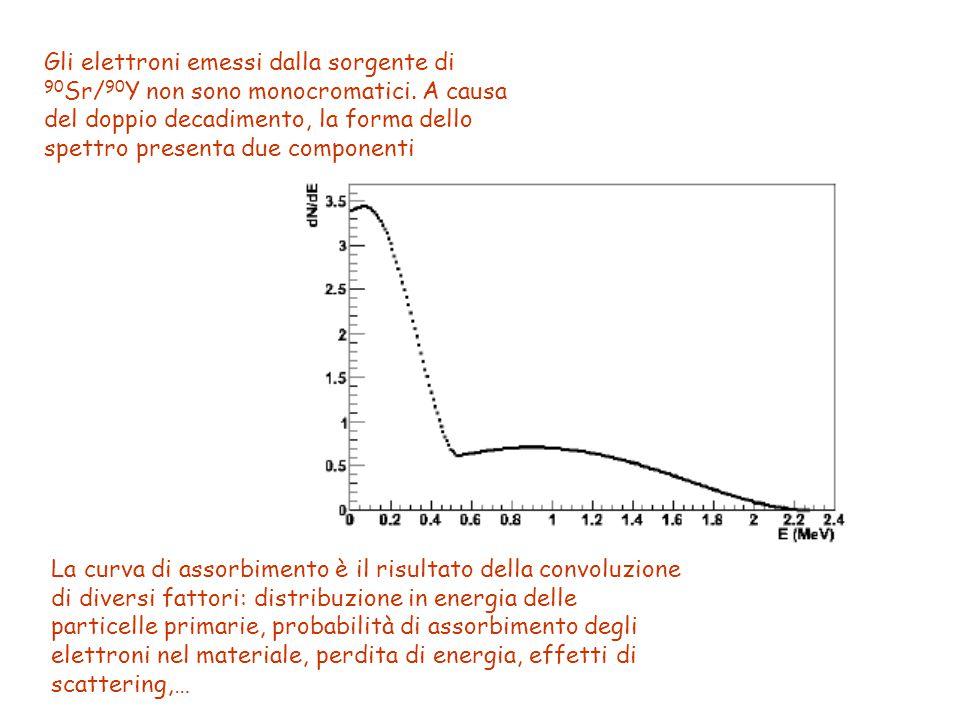 Gli elettroni emessi dalla sorgente di 90Sr/90Y non sono monocromatici