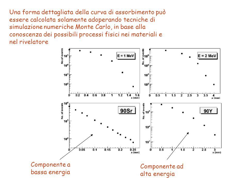 Una forma dettagliata della curva di assorbimento può essere calcolata solamente adoperando tecniche di simulazione numeriche Monte Carlo, in base alla conoscenza dei possibili processi fisici nei materiali e nel rivelatore