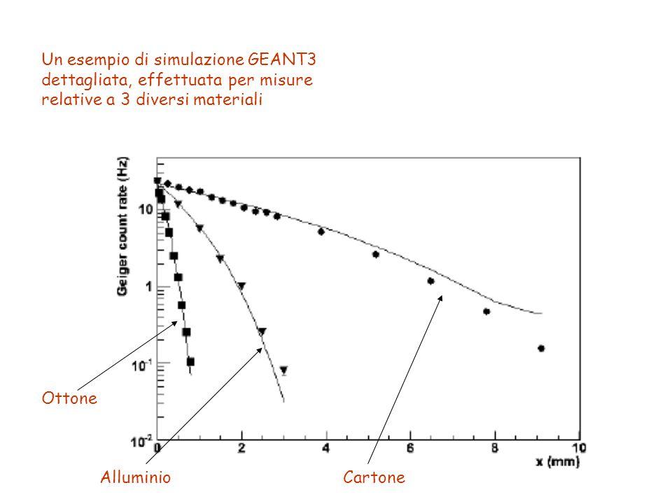 Un esempio di simulazione GEANT3 dettagliata, effettuata per misure relative a 3 diversi materiali