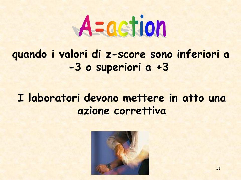 A=action quando i valori di z-score sono inferiori a -3 o superiori a +3.