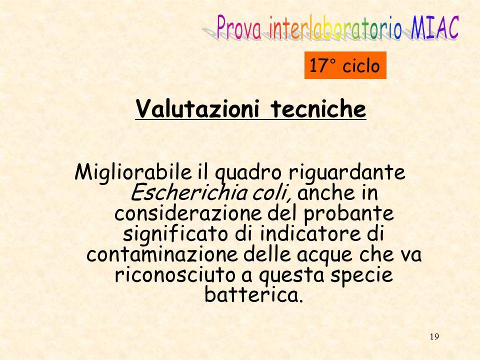 Prova interlaboratorio MIAC