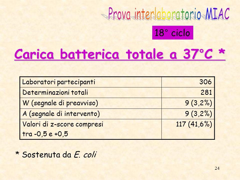 Carica batterica totale a 37°C *